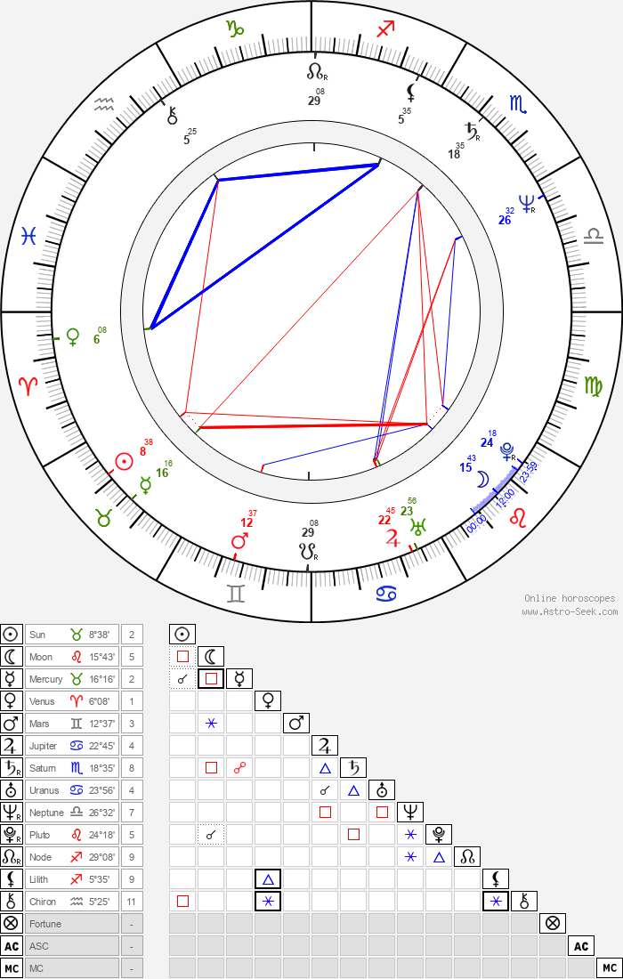 Leslie Jordan - Astrology Natal Birth Chart