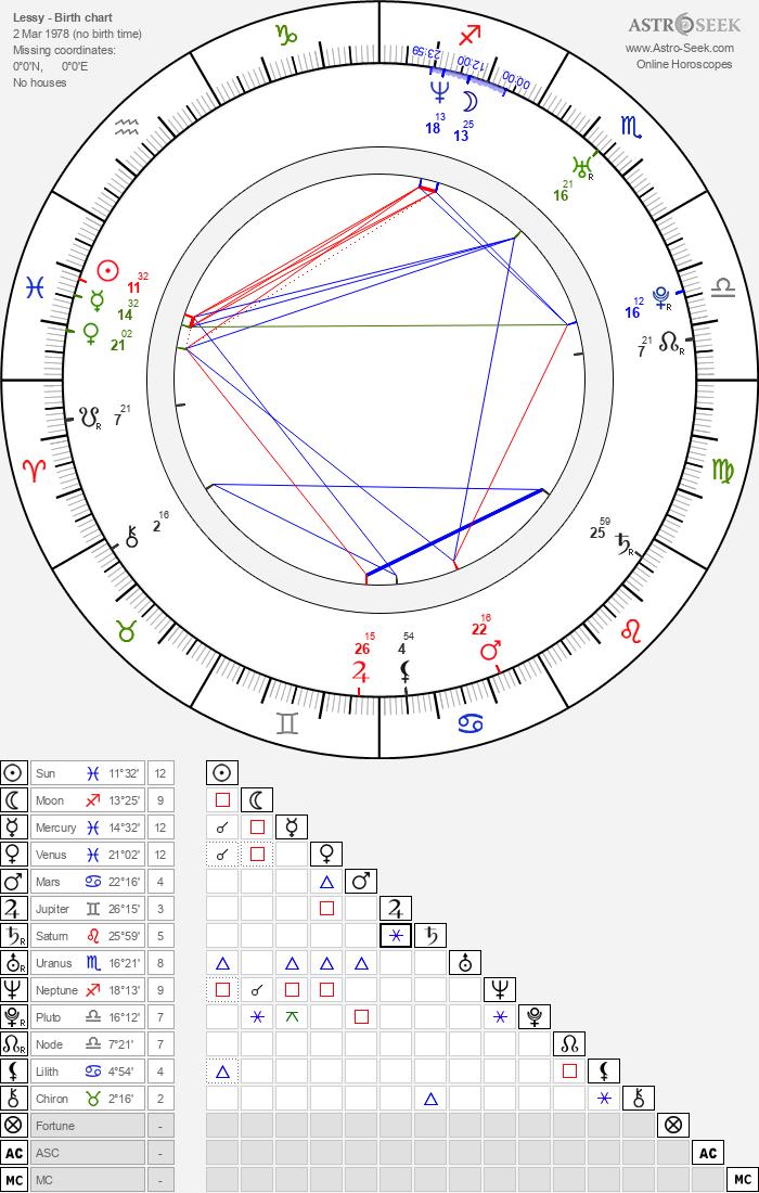 Lessy - Astrology Natal Birth Chart