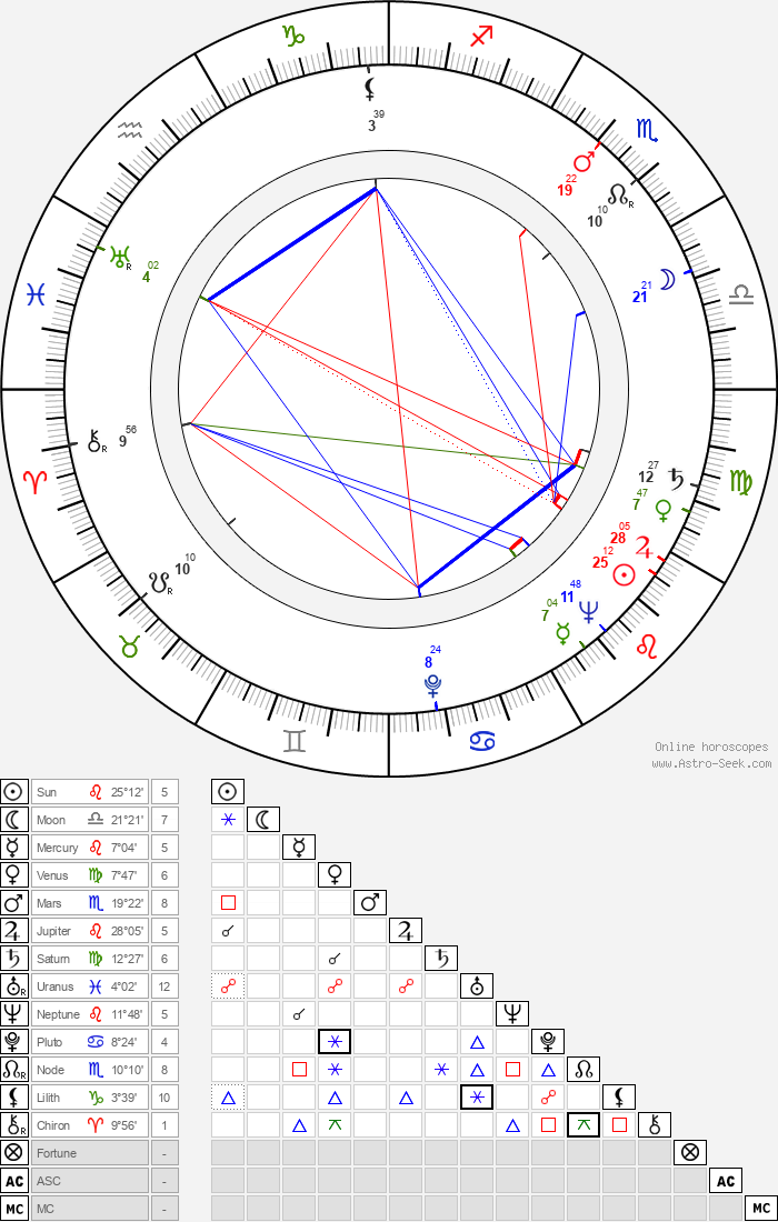 Lev Milchin - Astrology Natal Birth Chart