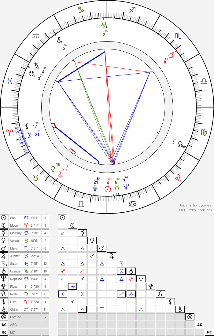 Lev Potyomkin - Astrology Natal Birth Chart