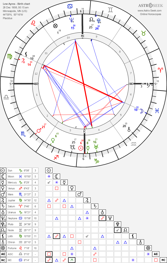 Lew Ayres - Astrology Natal Birth Chart