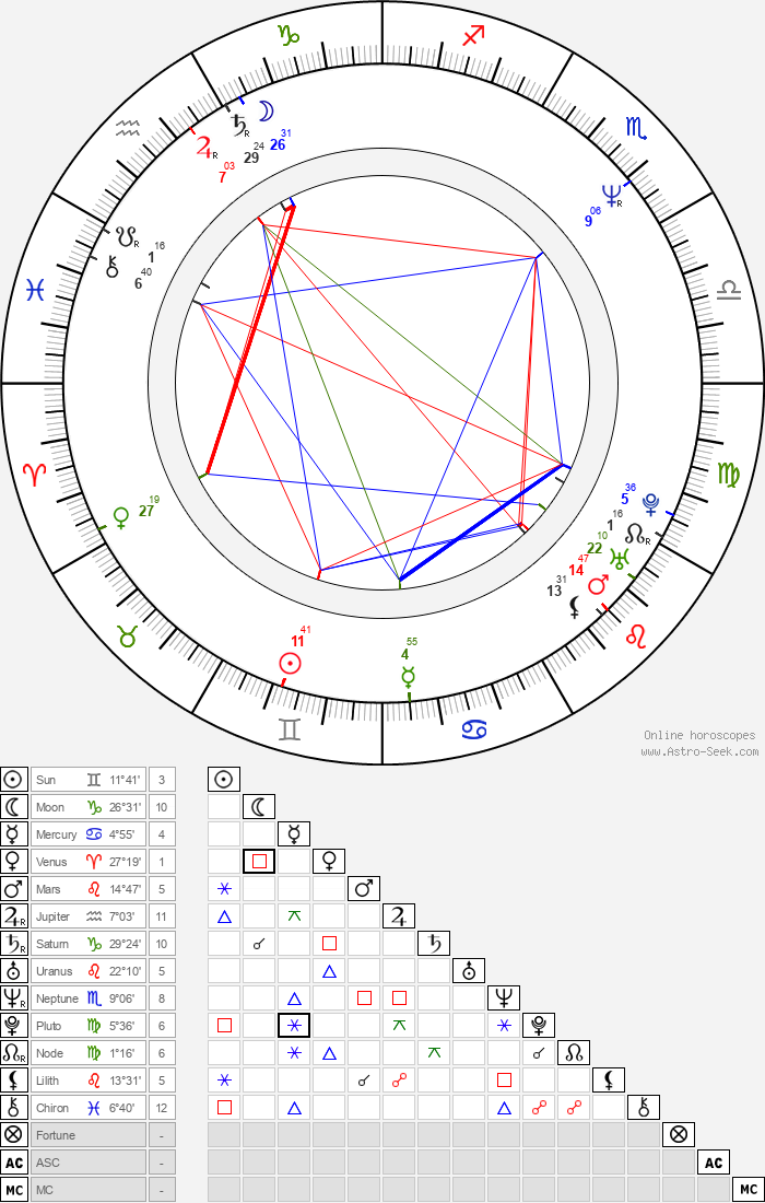 Liam Cunningham - Astrology Natal Birth Chart