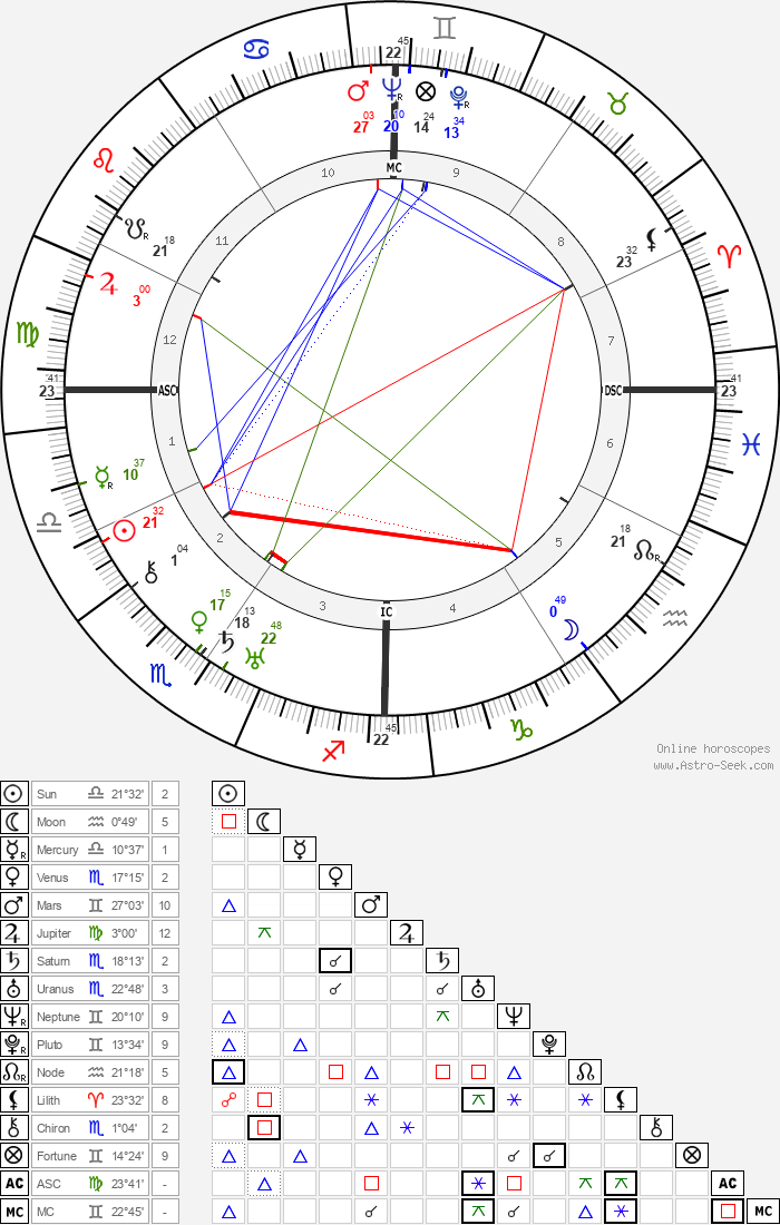 Lillian Gish - Astrology Natal Birth Chart