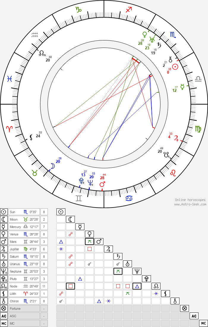 Lilyan Tashman - Astrology Natal Birth Chart
