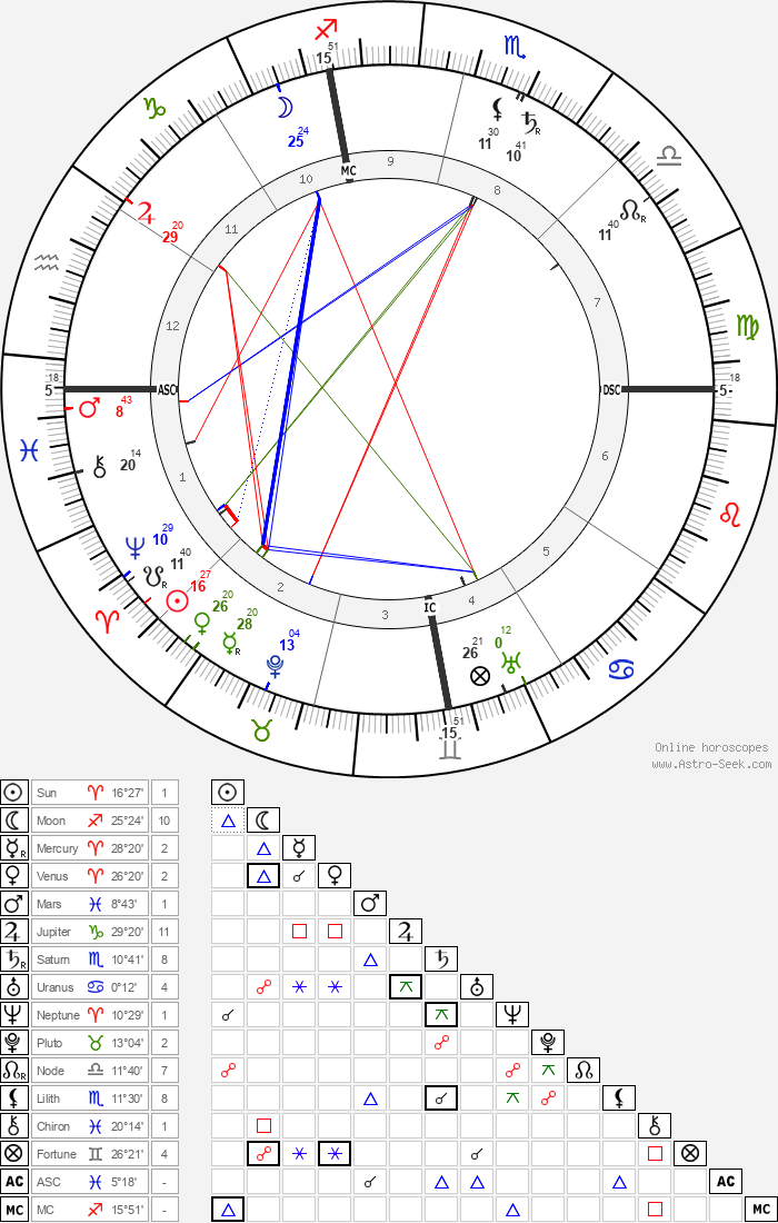 Lincoln Steffens - Astrology Natal Birth Chart