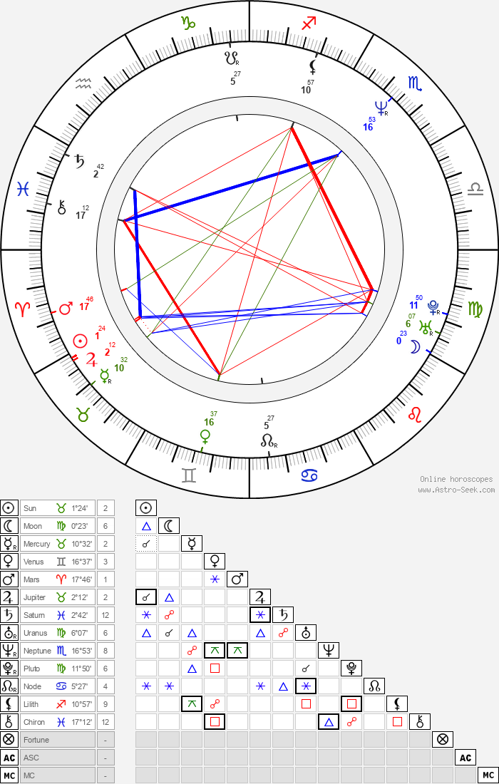 Linda Dubbeldeman - Astrology Natal Birth Chart