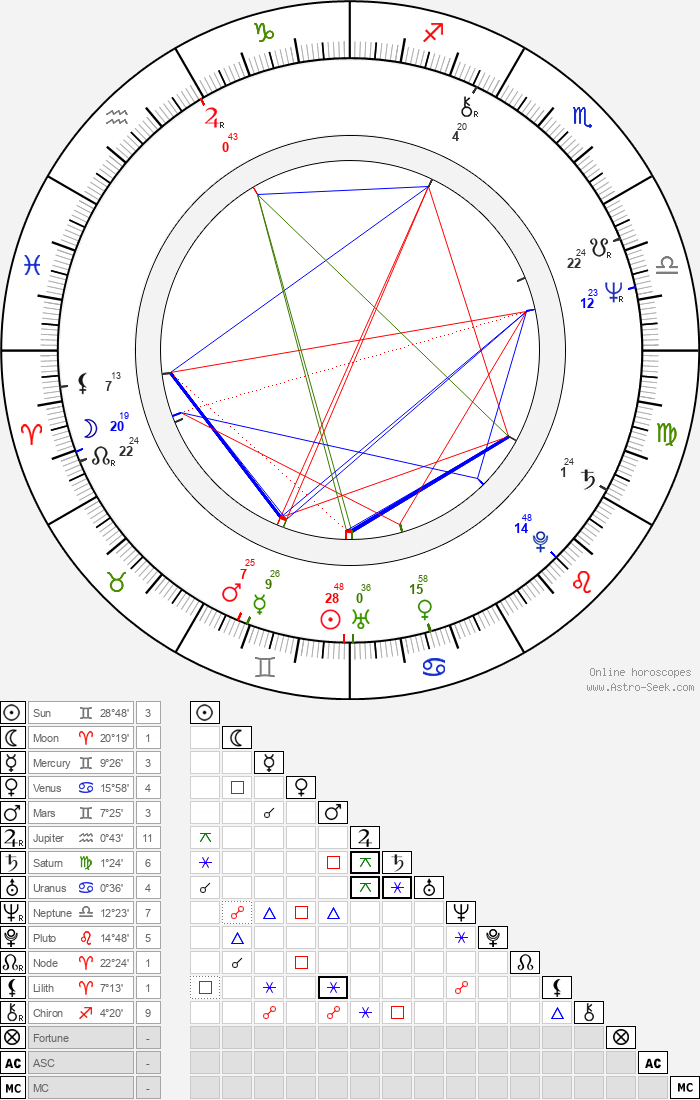 Lionel Richie - Astrology Natal Birth Chart