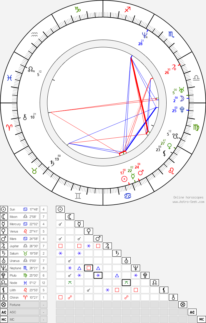 Lisa Coleman - Astrology Natal Birth Chart