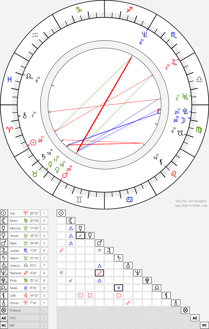 Lisa LoCicero - Astrology Natal Birth Chart