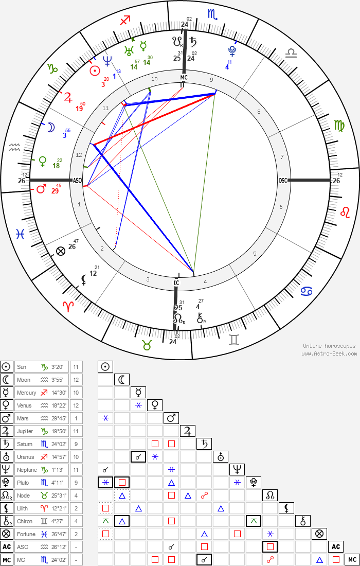 Lisa Origliasso - Astrology Natal Birth Chart