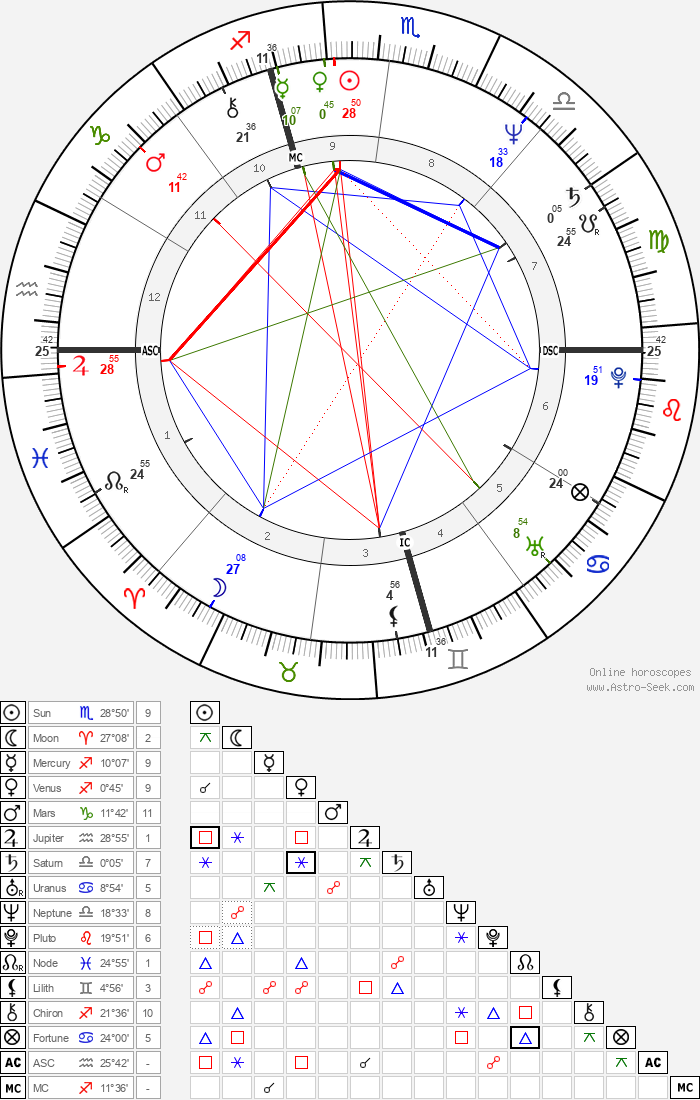 Livingston Taylor - Astrology Natal Birth Chart