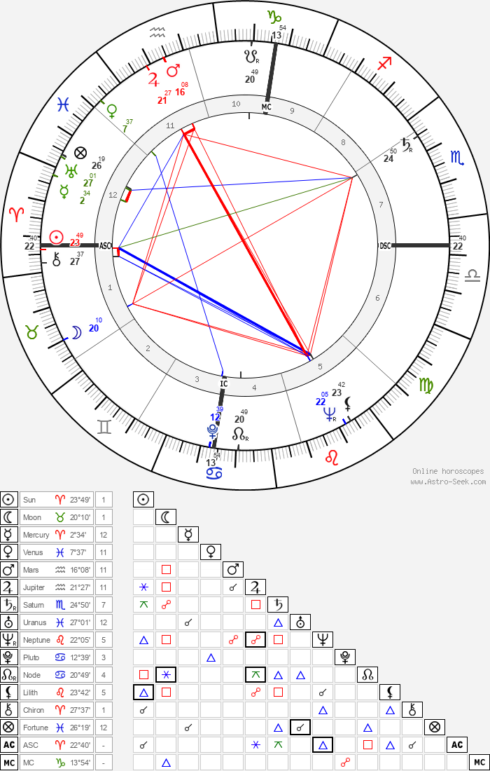 Liz Renay - Astrology Natal Birth Chart