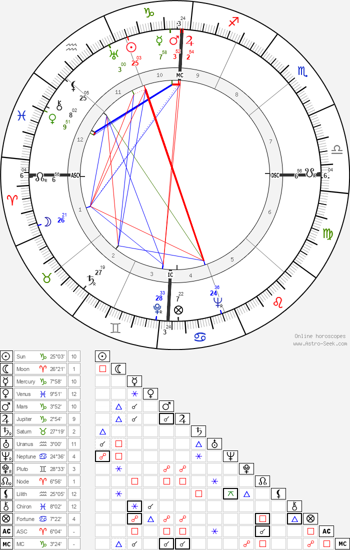 Lloyd Bridges - Astrology Natal Birth Chart