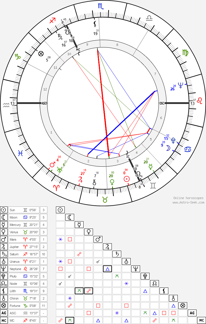 Lois M. Rodden - Astrology Natal Birth Chart