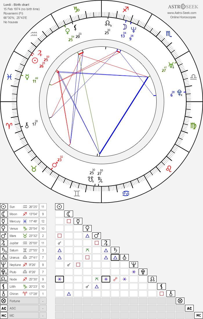 Lordi - Astrology Natal Birth Chart
