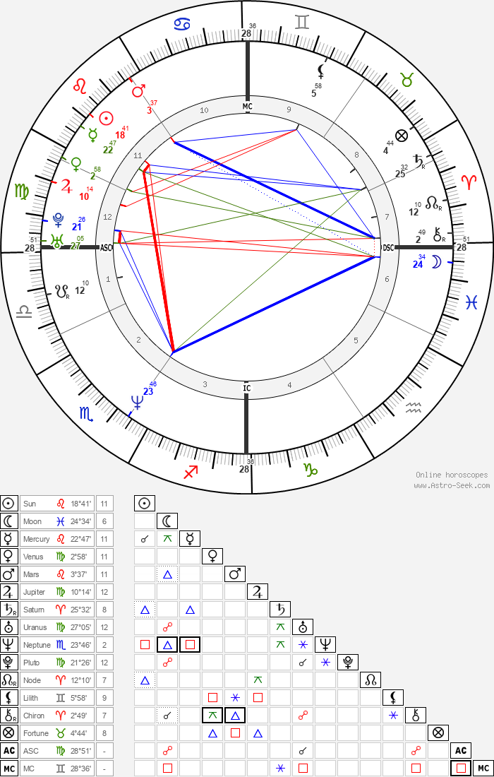 Lorenzo Bernardi - Astrology Natal Birth Chart