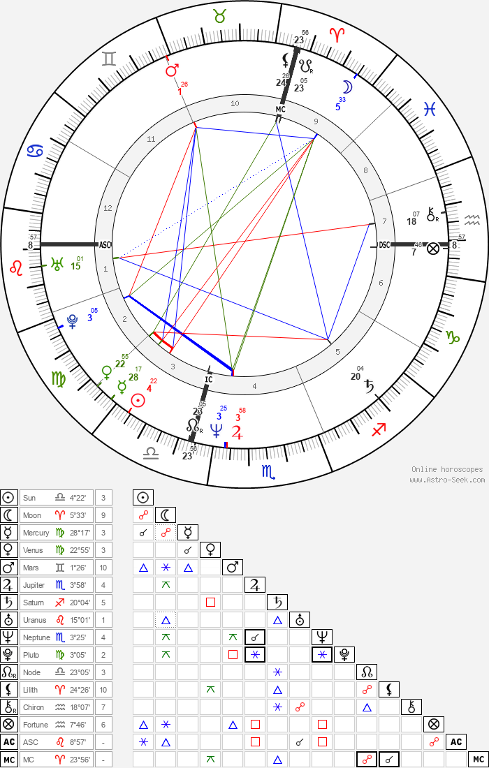 Lory Del Santo - Astrology Natal Birth Chart
