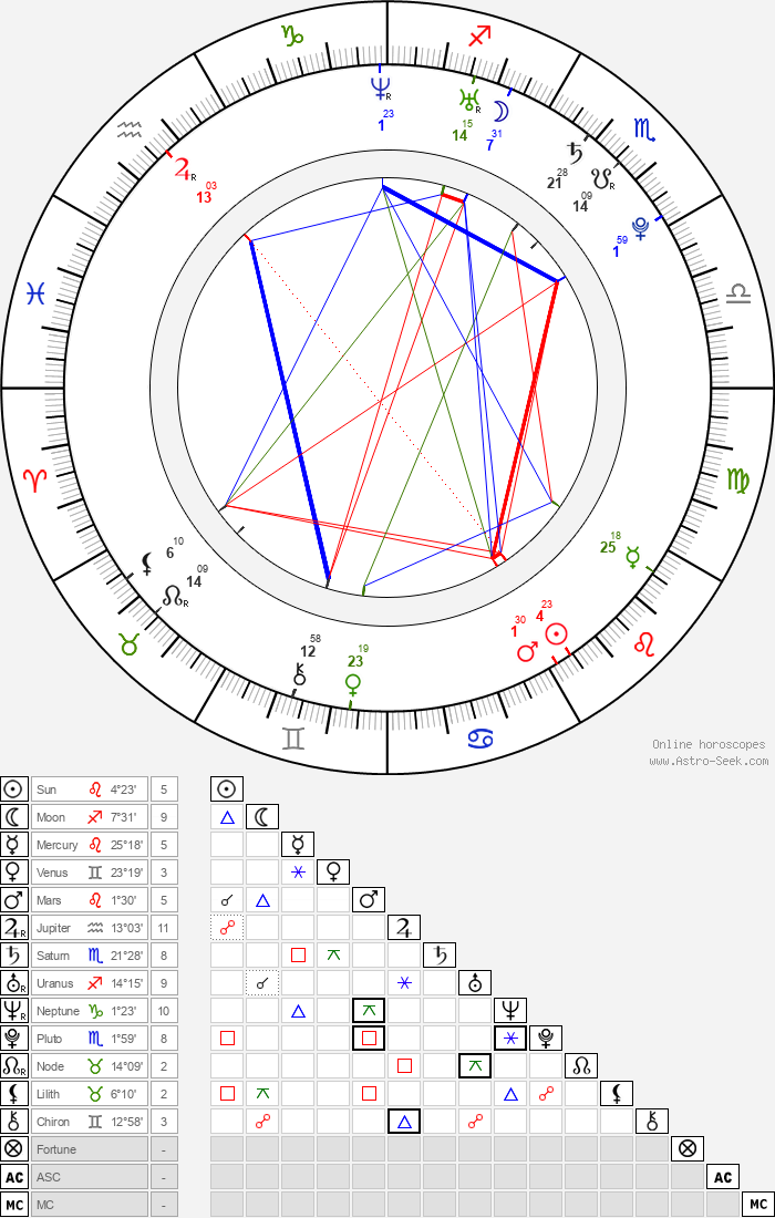 Lou Taylor Pucci - Astrology Natal Birth Chart