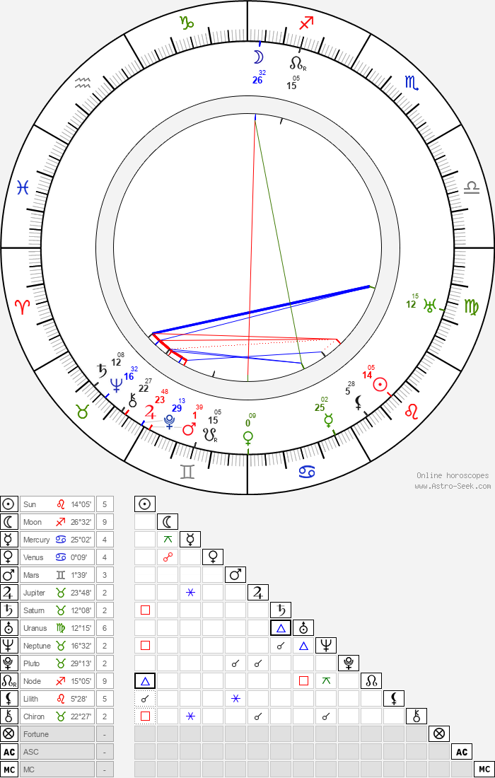 Louella Parsons - Astrology Natal Birth Chart