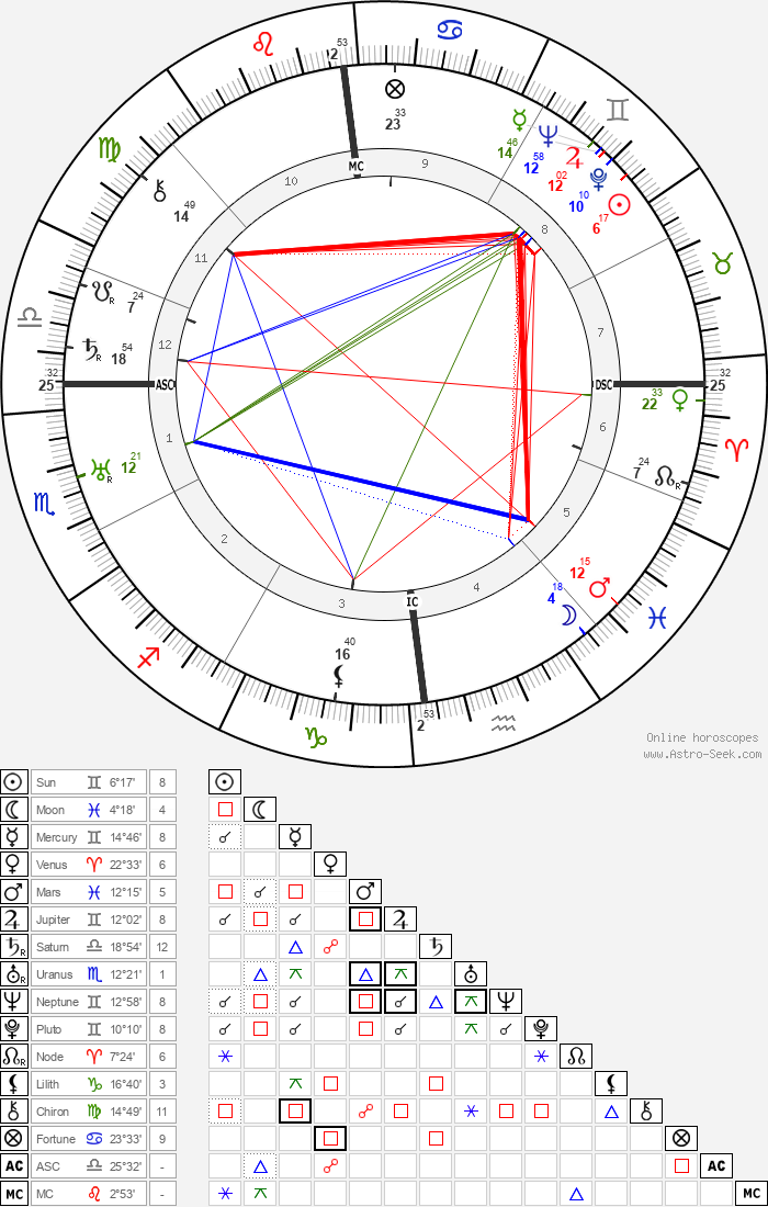 Louis-Ferdinand Céline - Astrology Natal Birth Chart