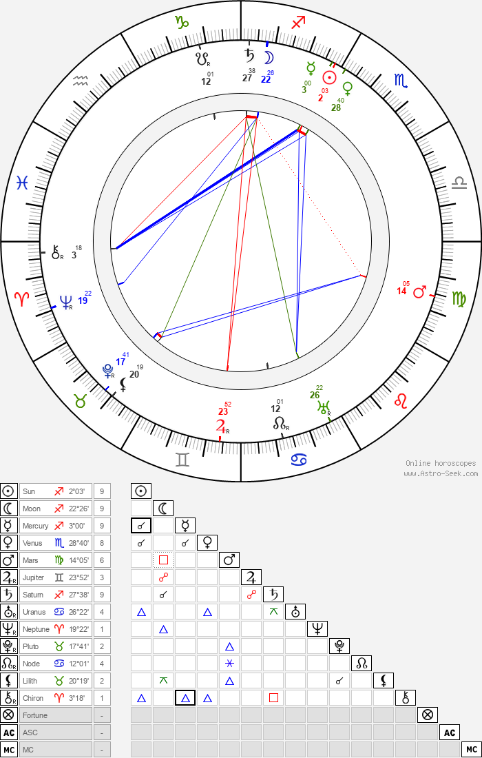 Louis Fitzroy - Astrology Natal Birth Chart
