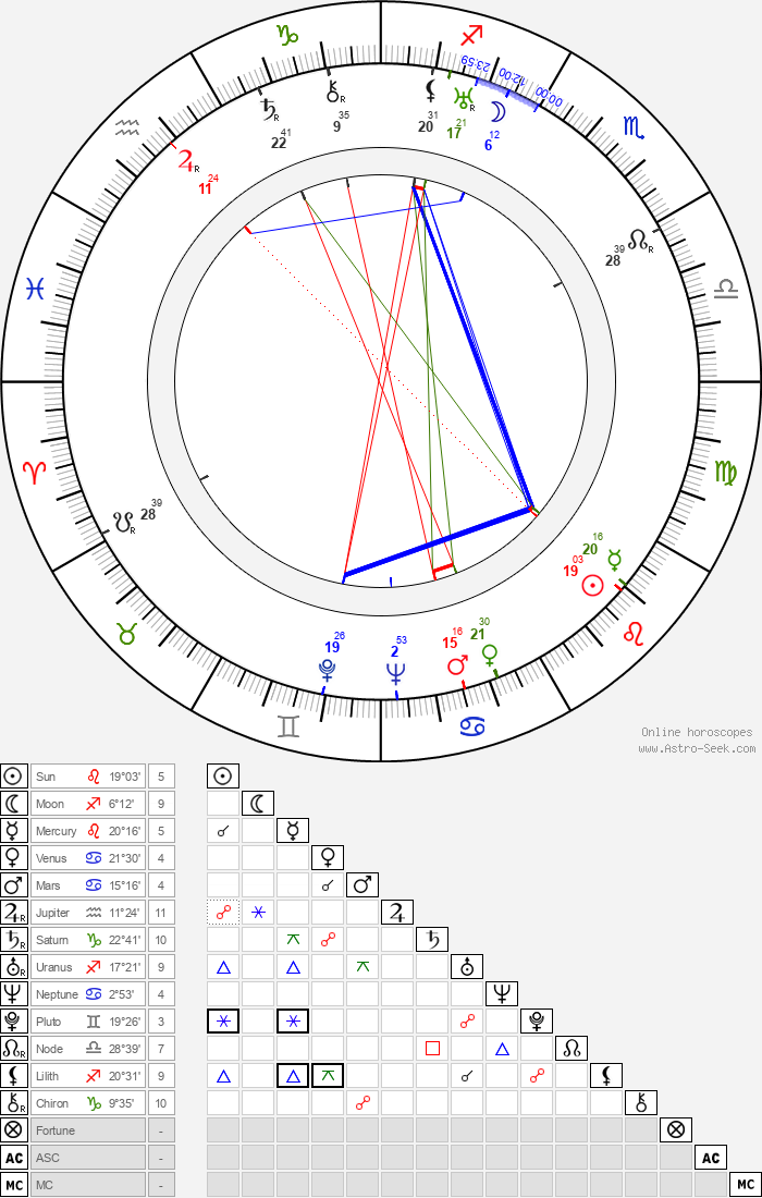 Louis Forbes - Astrology Natal Birth Chart
