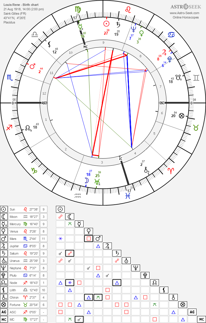 Louis Rene - Astrology Natal Birth Chart