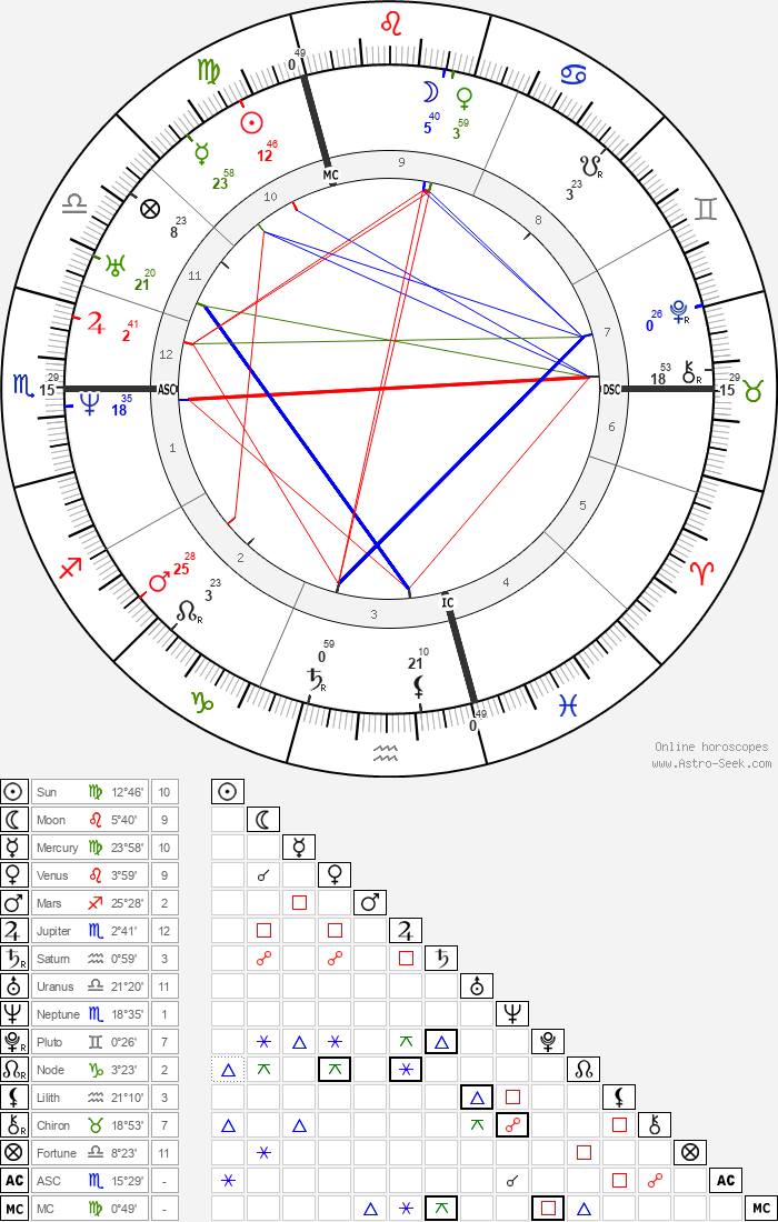 Louis XIV of France - Astrology Natal Birth Chart