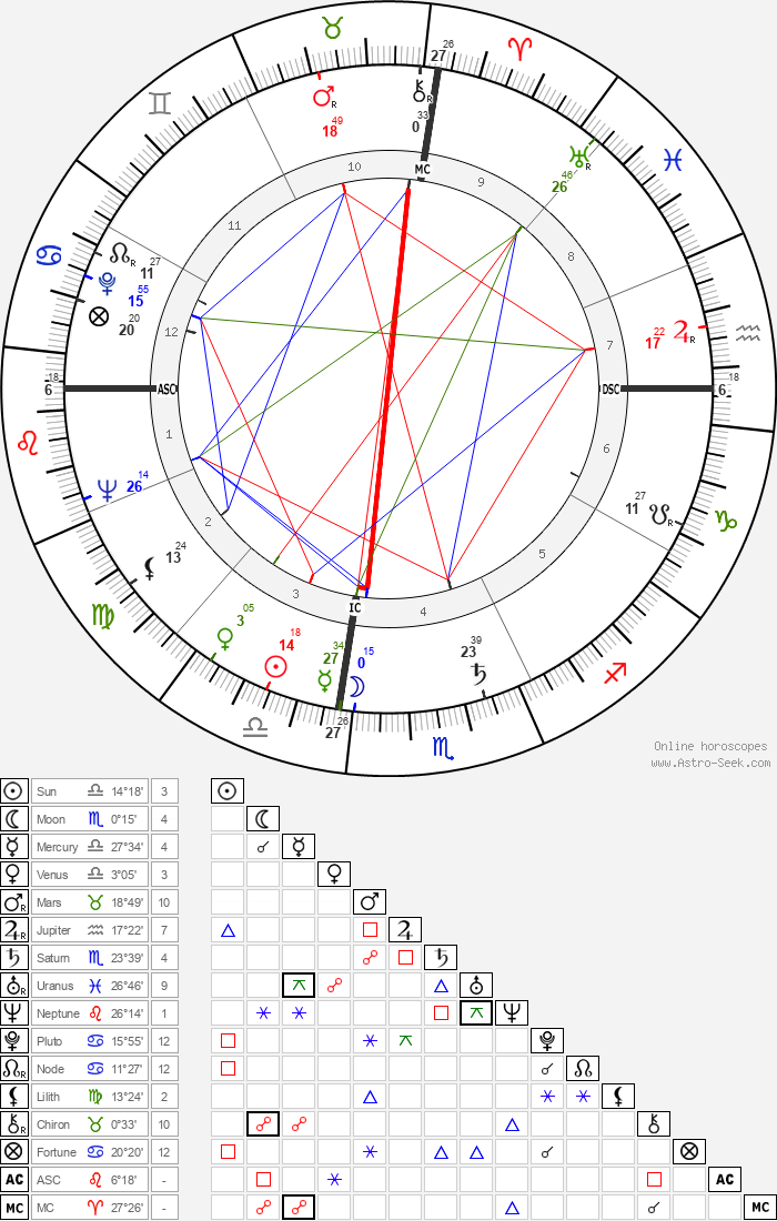 Louise Hay - Astrology Natal Birth Chart