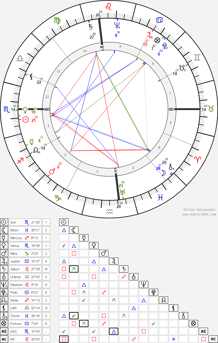 Louise Tobin - Astrology Natal Birth Chart