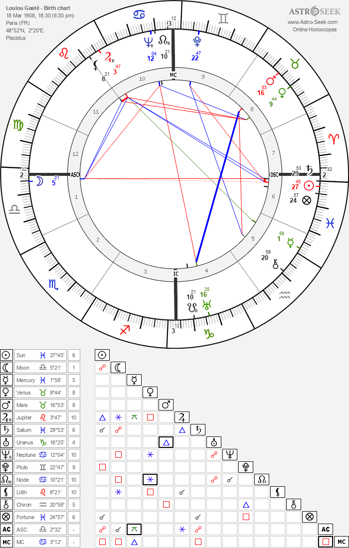 Loulou Gasté - Astrology Natal Birth Chart
