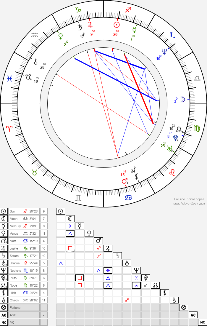 Lourdes Munguía - Astrology Natal Birth Chart