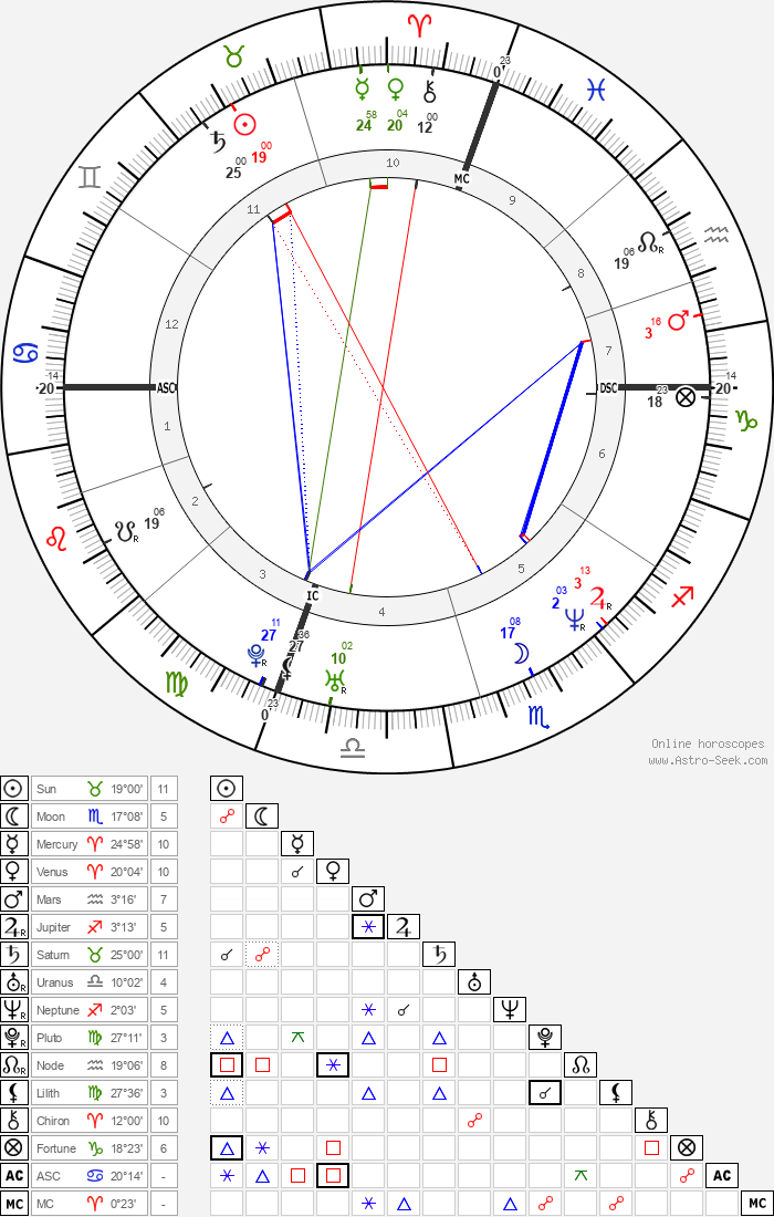 Luan Krasniqi - Astrology Natal Birth Chart