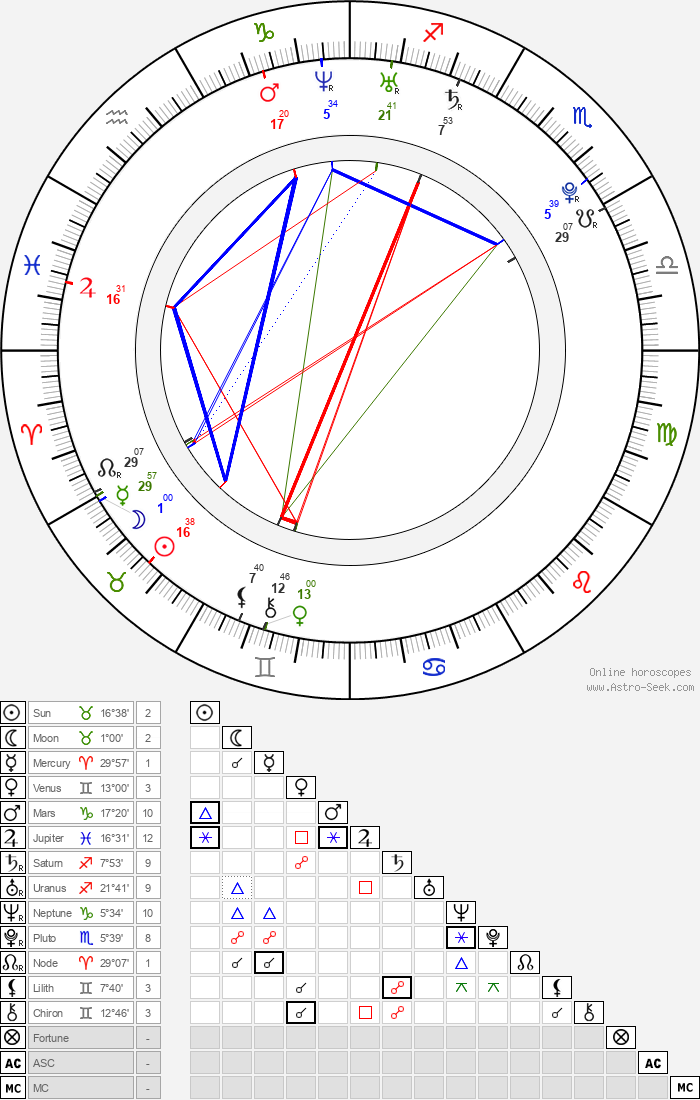 Ľubomír Paľaga - Astrology Natal Birth Chart