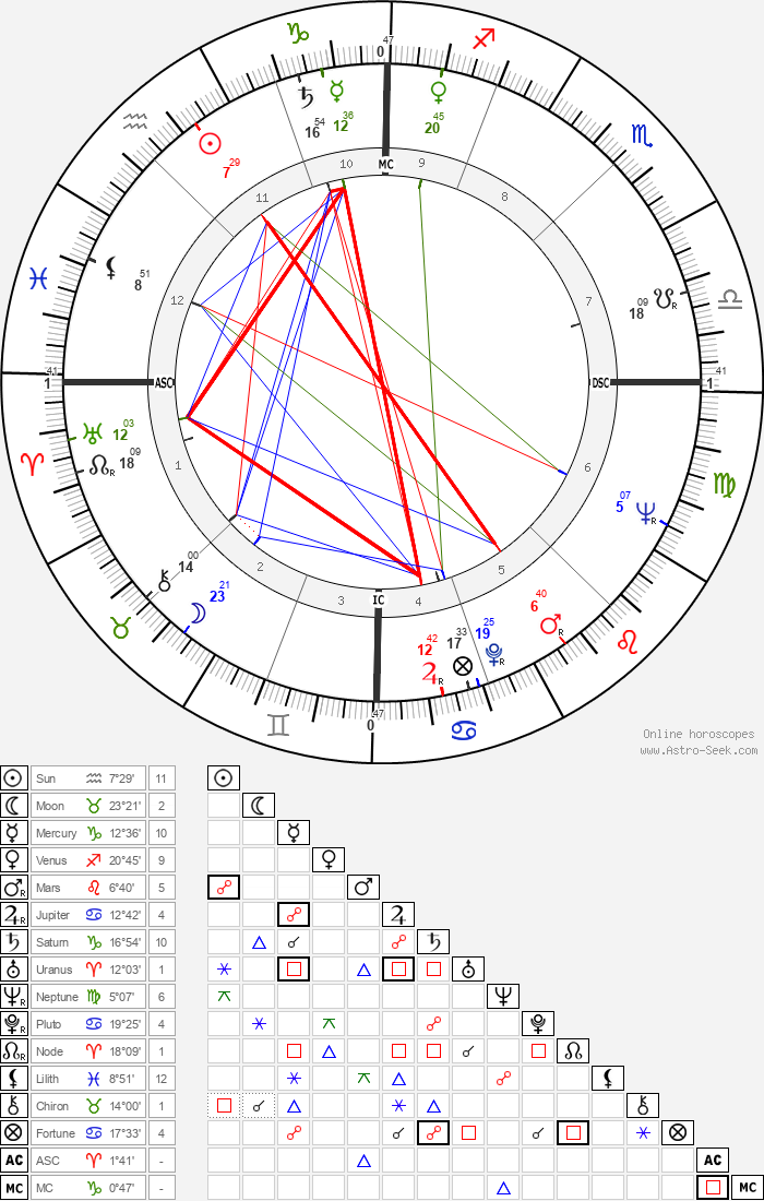 Lucia Bosé - Astrology Natal Birth Chart