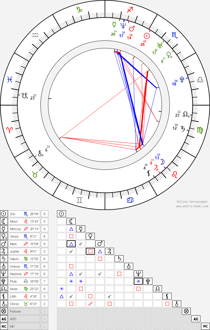 Lucía Jiménez - Astrology Natal Birth Chart