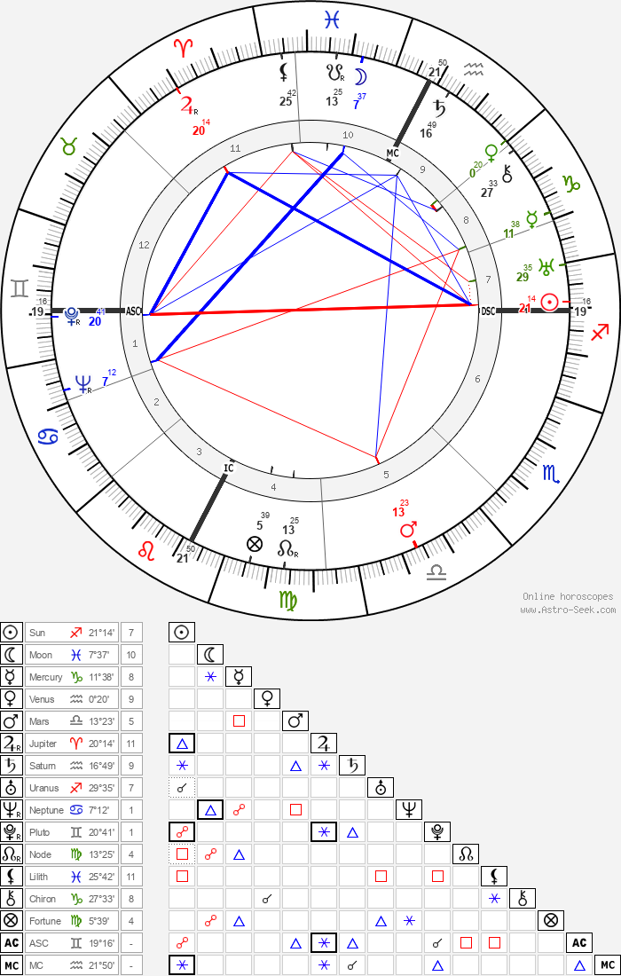 Lucien Coutaud - Astrology Natal Birth Chart