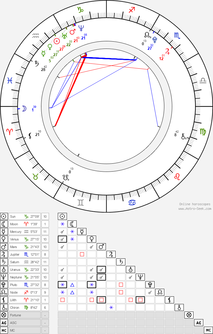 Lucy Boynton - Astrology Natal Birth Chart