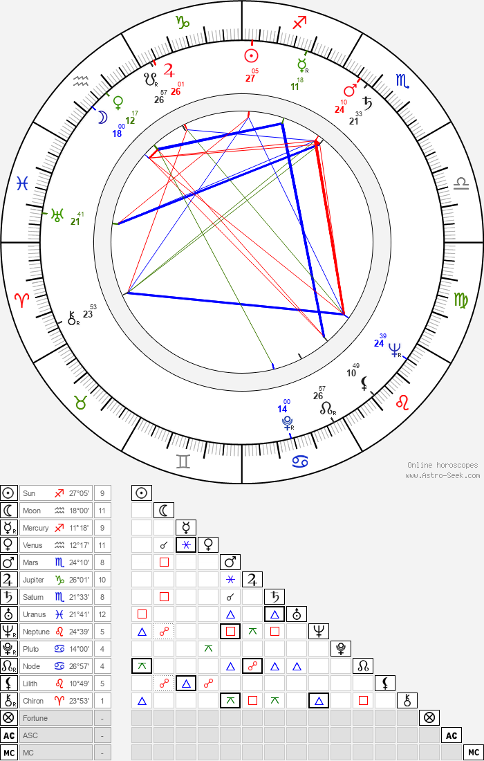 Ľudovít Kroner - Astrology Natal Birth Chart