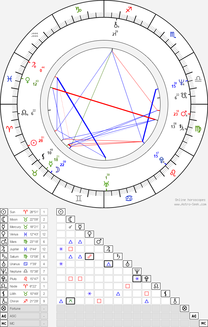 Ludvík Klega - Astrology Natal Birth Chart