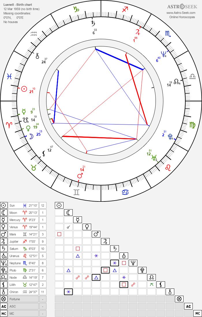 Luenell - Astrology Natal Birth Chart
