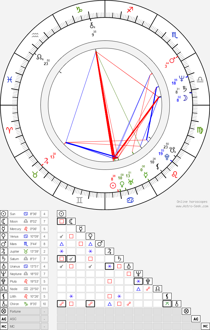 Luis De Jesus - Astrology Natal Birth Chart