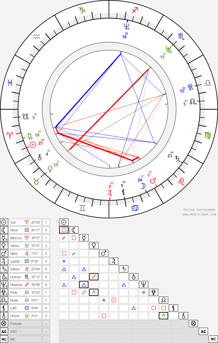Luis Fonsi - Astrology Natal Birth Chart