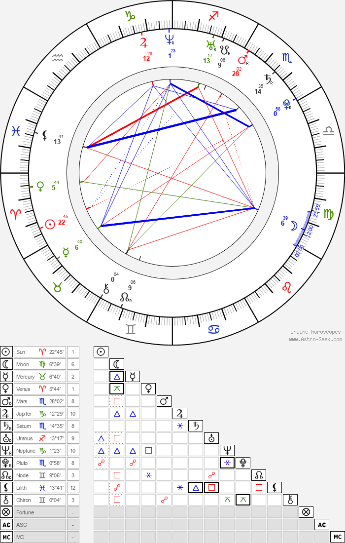 Luisel Ramos - Astrology Natal Birth Chart