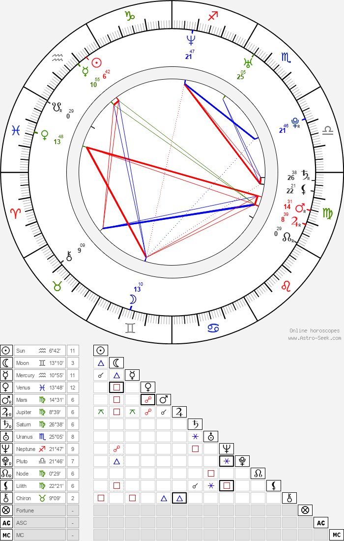 Lukáš Hejlík - Astrology Natal Birth Chart
