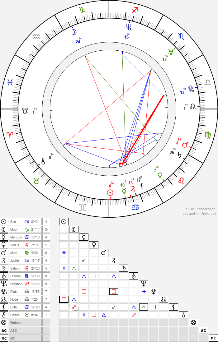 Lukáš Král - Astrology Natal Birth Chart