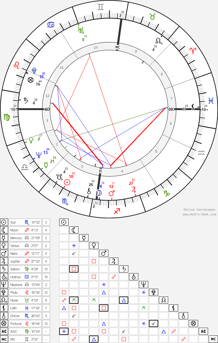 Lulu - Astrology Natal Birth Chart