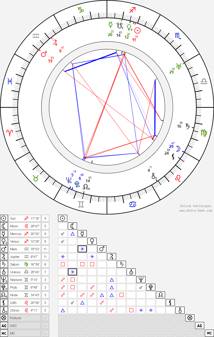 Luray Huntley - Astrology Natal Birth Chart