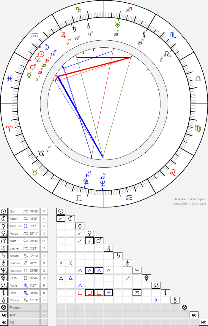 Lyle Talbot - Astrology Natal Birth Chart