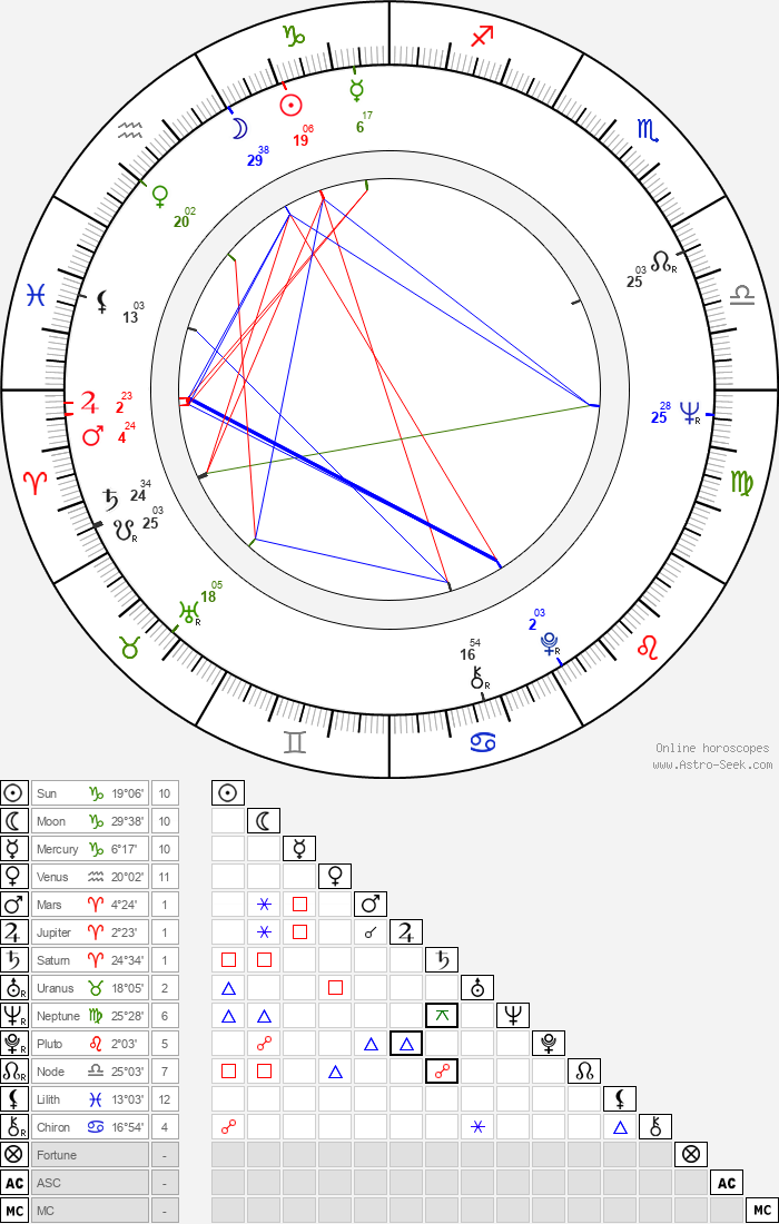 Maciej Rayzacher - Astrology Natal Birth Chart